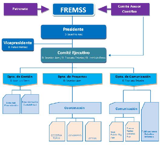 Organigrama FREMSS